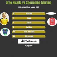 Urho Nissila vs Shermaine Martina h2h player stats