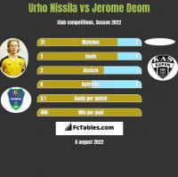 Urho Nissila vs Jerome Deom h2h player stats