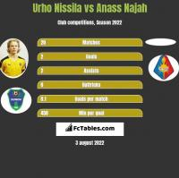 Urho Nissila vs Anass Najah h2h player stats