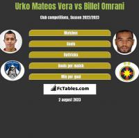 Urko Mateos Vera vs Billel Omrani h2h player stats