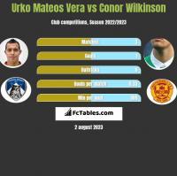 Urko Mateos Vera vs Conor Wilkinson h2h player stats