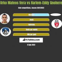 Urko Mateos Vera vs Harlem-Eddy Gnohere h2h player stats