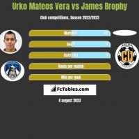 Urko Mateos Vera vs James Brophy h2h player stats