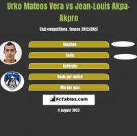 Urko Mateos Vera vs Jean-Louis Akpa-Akpro h2h player stats