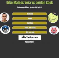 Urko Mateos Vera vs Jordan Cook h2h player stats