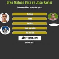 Urko Mateos Vera vs Jose Baxter h2h player stats