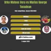 Urko Mateos Vera vs Marius George Tucudean h2h player stats