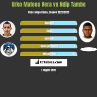 Urko Mateos Vera vs Ndip Tambe h2h player stats