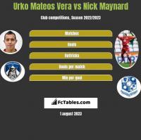 Urko Mateos Vera vs Nick Maynard h2h player stats
