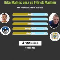Urko Mateos Vera vs Patrick Madden h2h player stats