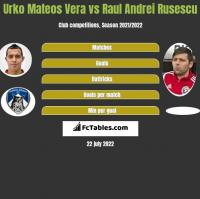 Urko Mateos Vera vs Raul Andrei Rusescu h2h player stats