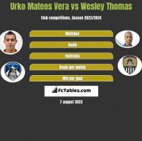 Urko Mateos Vera vs Wesley Thomas h2h player stats