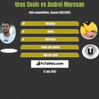 Uros Cosic vs Andrei Muresan h2h player stats