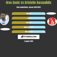 Uros Cosic vs Aristotle Karasalidis h2h player stats