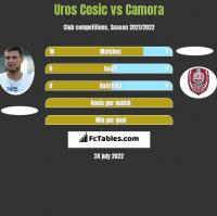 Uros Cosic vs Camora h2h player stats