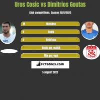 Uros Cosic vs Dimitrios Goutas h2h player stats