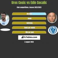 Uros Cosic vs Edin Cocalic h2h player stats