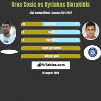 Uros Cosic vs Kyriakos Kivrakidis h2h player stats