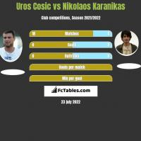 Uros Cosic vs Nikolaos Karanikas h2h player stats