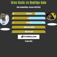 Uros Cosic vs Rodrigo Galo h2h player stats
