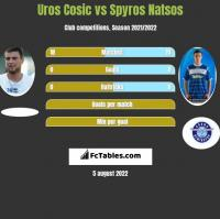 Uros Cosic vs Spyros Natsos h2h player stats