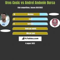 Uros Cosic vs Andrei Andonie Burca h2h player stats
