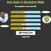 Uros Cosic vs Alexandros Malis h2h player stats