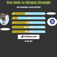 Uros Cosic vs Stefanos Stroungis h2h player stats