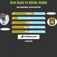 Uros Cosic vs Adrian Jusino h2h player stats