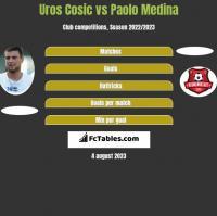 Uros Cosic vs Paolo Medina h2h player stats