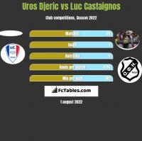 Uros Djeric vs Luc Castaignos h2h player stats