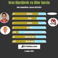 Uros Djurdjevic vs Aitor Garcia h2h player stats