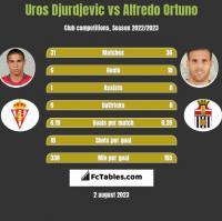 Uros Djurdjevic vs Alfredo Ortuno h2h player stats