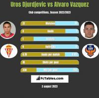 Uros Djurdjevic vs Alvaro Vazquez h2h player stats