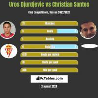 Uros Djurdjevic vs Christian Santos h2h player stats