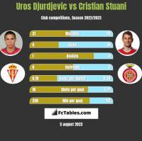 Uros Djurdjevic vs Cristian Stuani h2h player stats