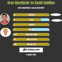 Uros Djurdjevic vs David Cubillas h2h player stats