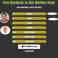 Uros Djurdjevic vs Diaz Martinez Cesar h2h player stats