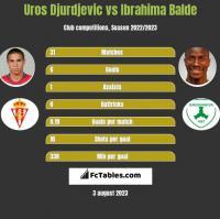 Uros Djurdjevic vs Ibrahima Balde h2h player stats