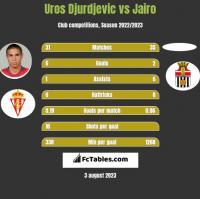 Uros Djurdjevic vs Jairo h2h player stats
