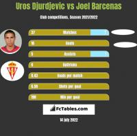 Uros Djurdjevic vs Joel Barcenas h2h player stats