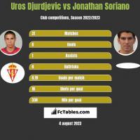 Uros Djurdjevic vs Jonathan Soriano h2h player stats