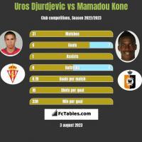 Uros Djurdjevic vs Mamadou Kone h2h player stats