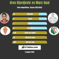 Uros Djurdjevic vs Marc Gual h2h player stats