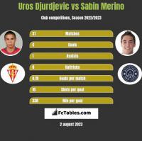 Uros Djurdjevic vs Sabin Merino h2h player stats