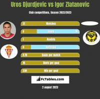 Uros Djurdjevic vs Igor Zlatanovic h2h player stats