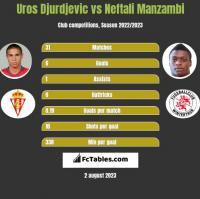 Uros Djurdjevic vs Neftali Manzambi h2h player stats