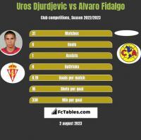 Uros Djurdjevic vs Alvaro Fidalgo h2h player stats