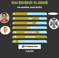 Uros Djurdjevic vs Jamelli h2h player stats