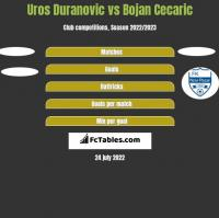 Uros Duranovic vs Bojan Cecaric h2h player stats